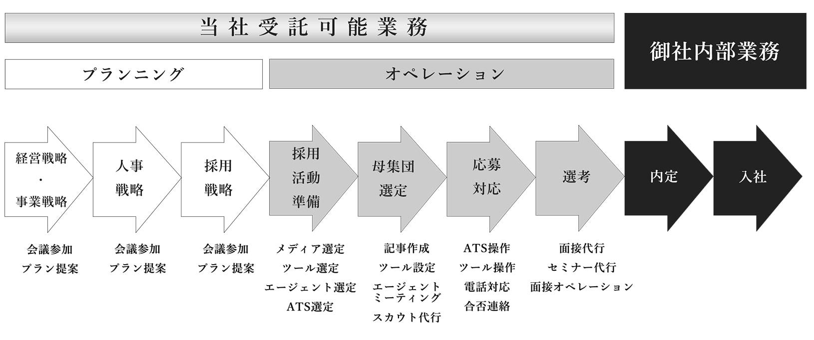 RPO/BPO事業について分かりやすくした図表です